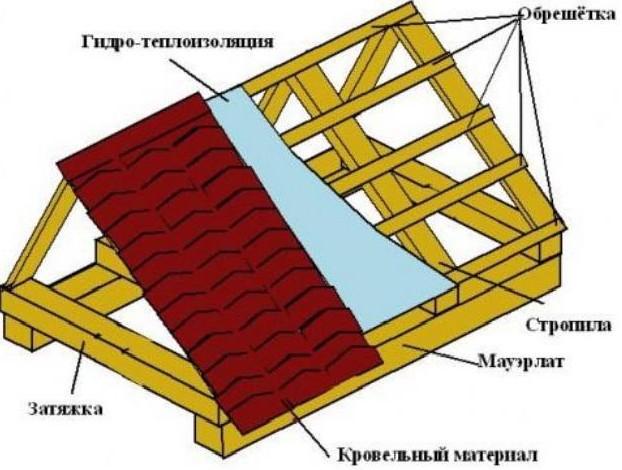 Устройство двускатной крыши частного дома